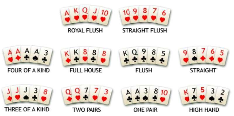 กฎ Poker บางอย่างที่คุณควรรู้